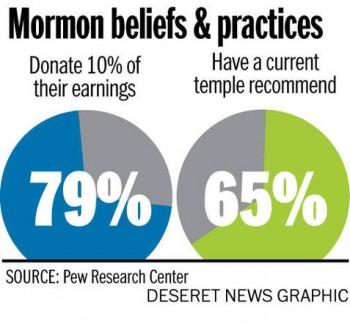 Pew Study: Mormon Beliefs, Religious Commitment