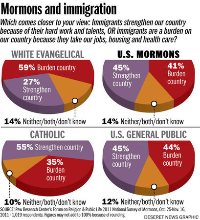 Mormon Immigration views from Pew Study