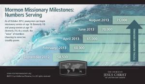 Missionary milestones infographic